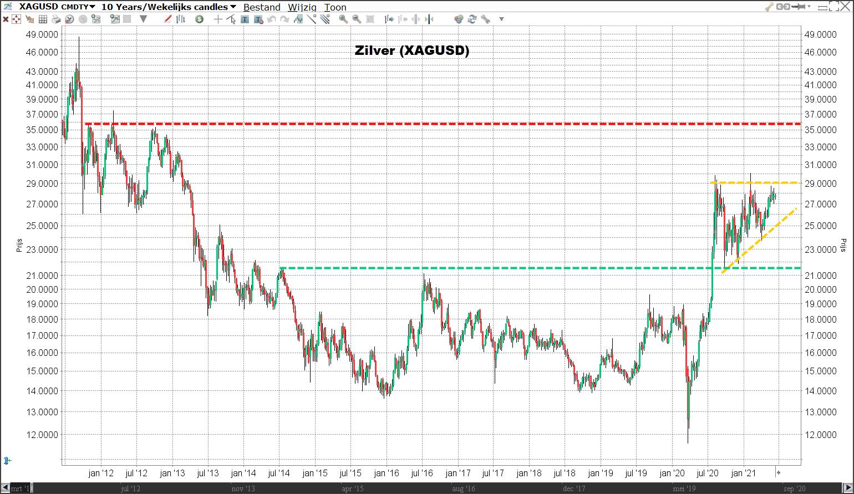 zilverprijs verwachting 2021 Beleggen in zilver   Verwachtingen prijs zilver   Zilver beleggen
