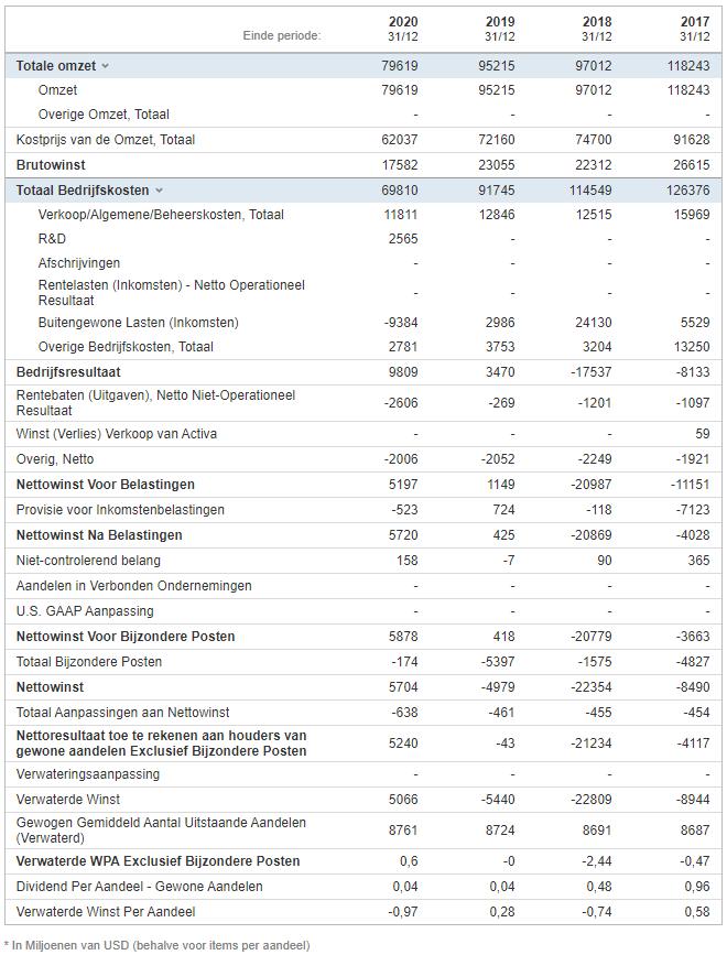 General Electric resultatenrekening