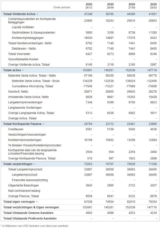 Aandeel Intel | Beleggen in Intel | Koers Intel | Nieuws aandeel Intel | Aandelen Intel | Balans Intel