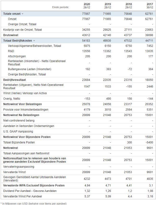 Aandeel Intel | Beleggen in Intel | Koers Intel | Nieuws aandeel Intel | Aandelen Intel | Resultatenrekening Intel