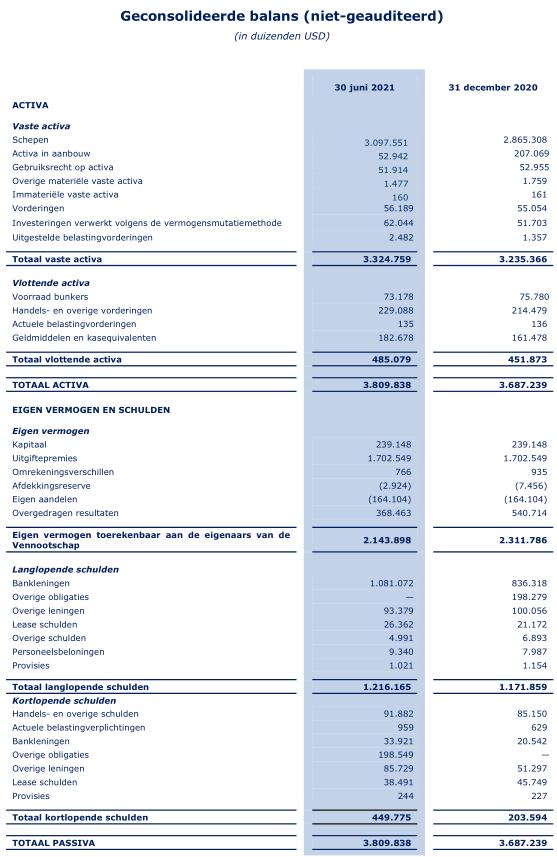 Aandeel Euronav - Balans