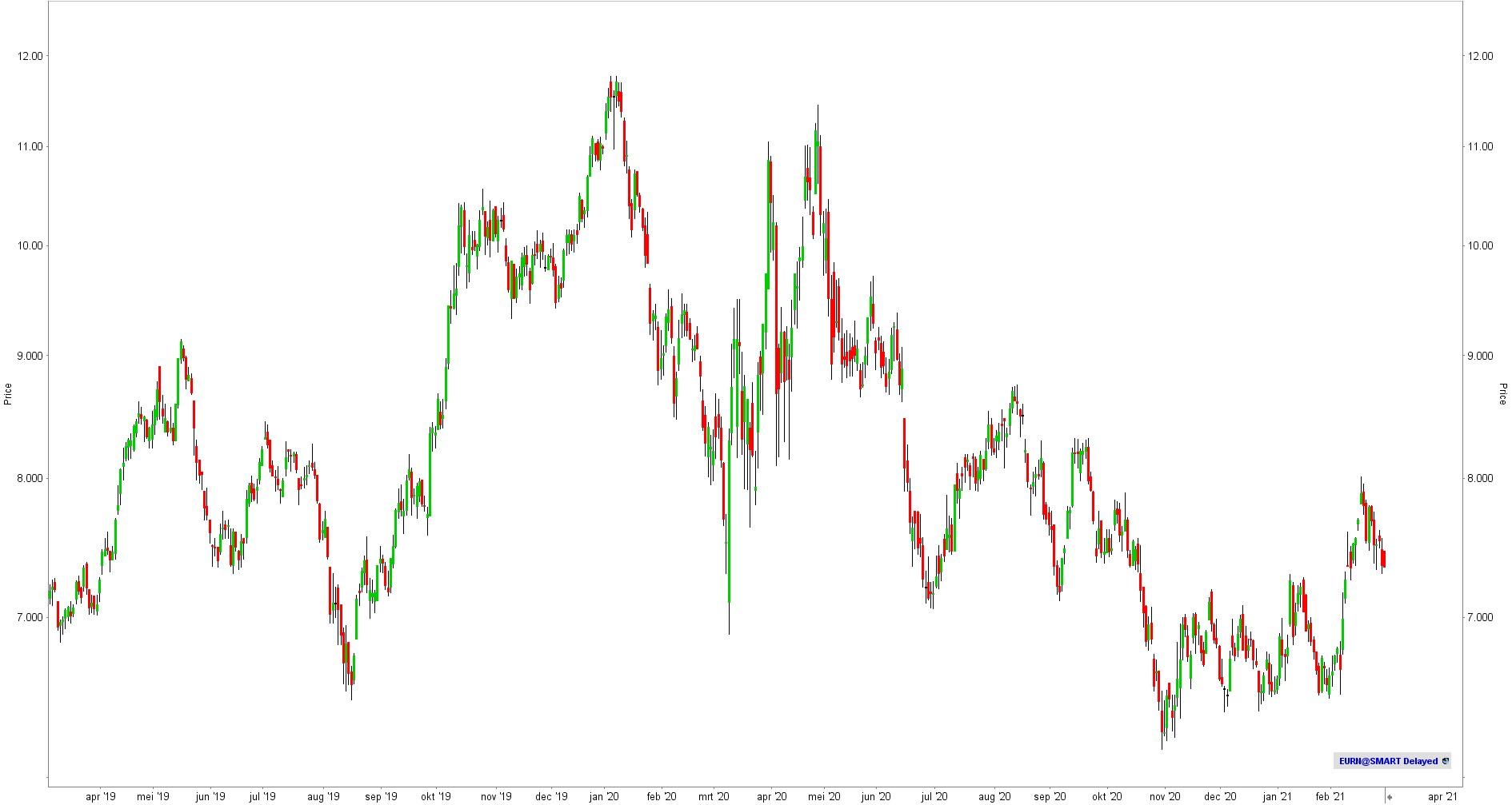 Koers aandeel euronav