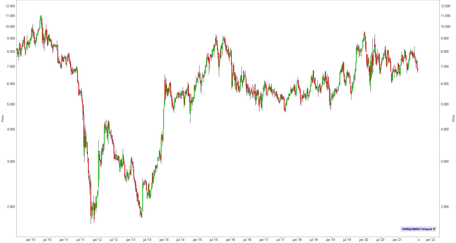 Aandeel Euronav - Koers