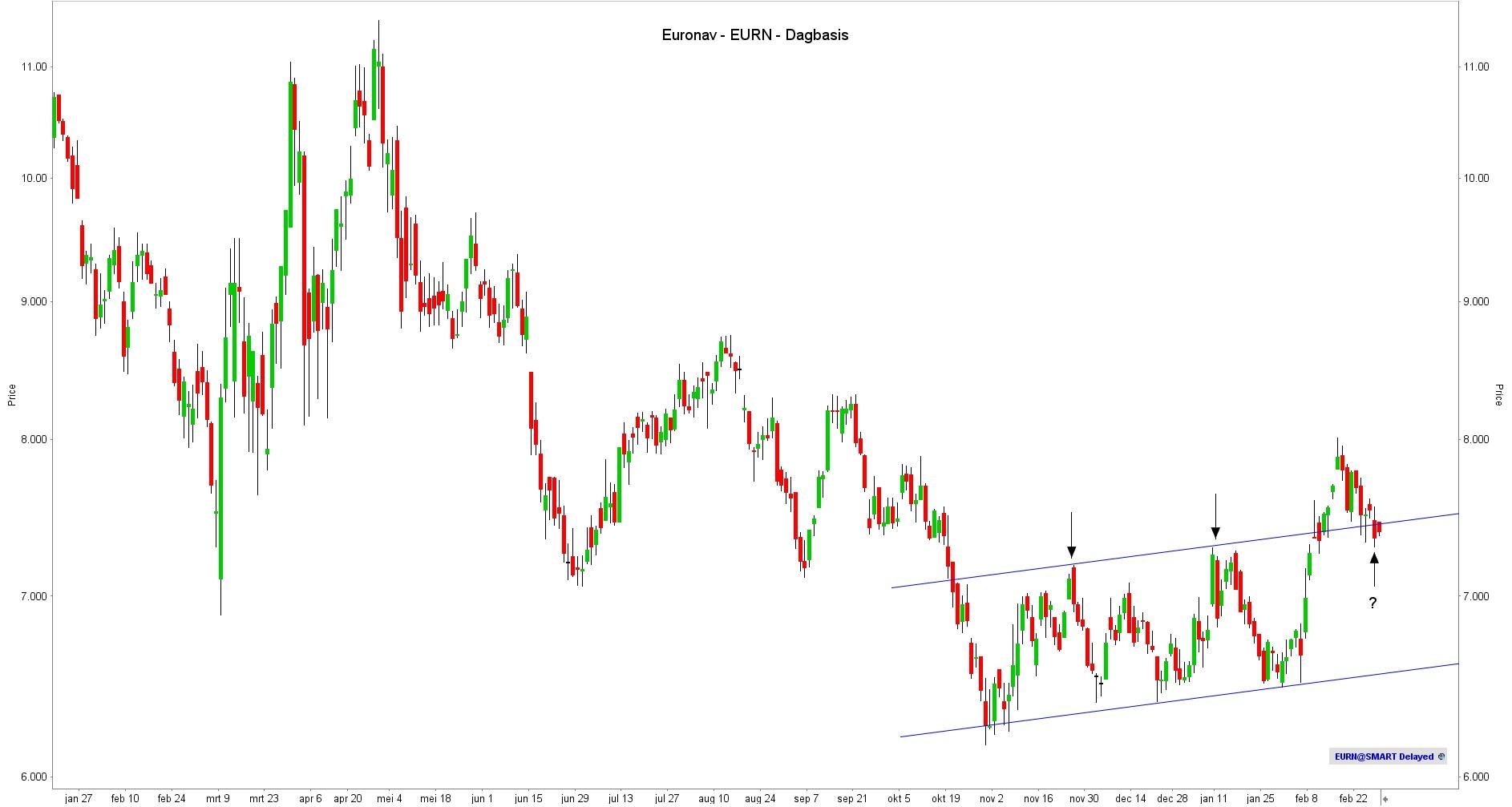 aandeel euronav dagbasis