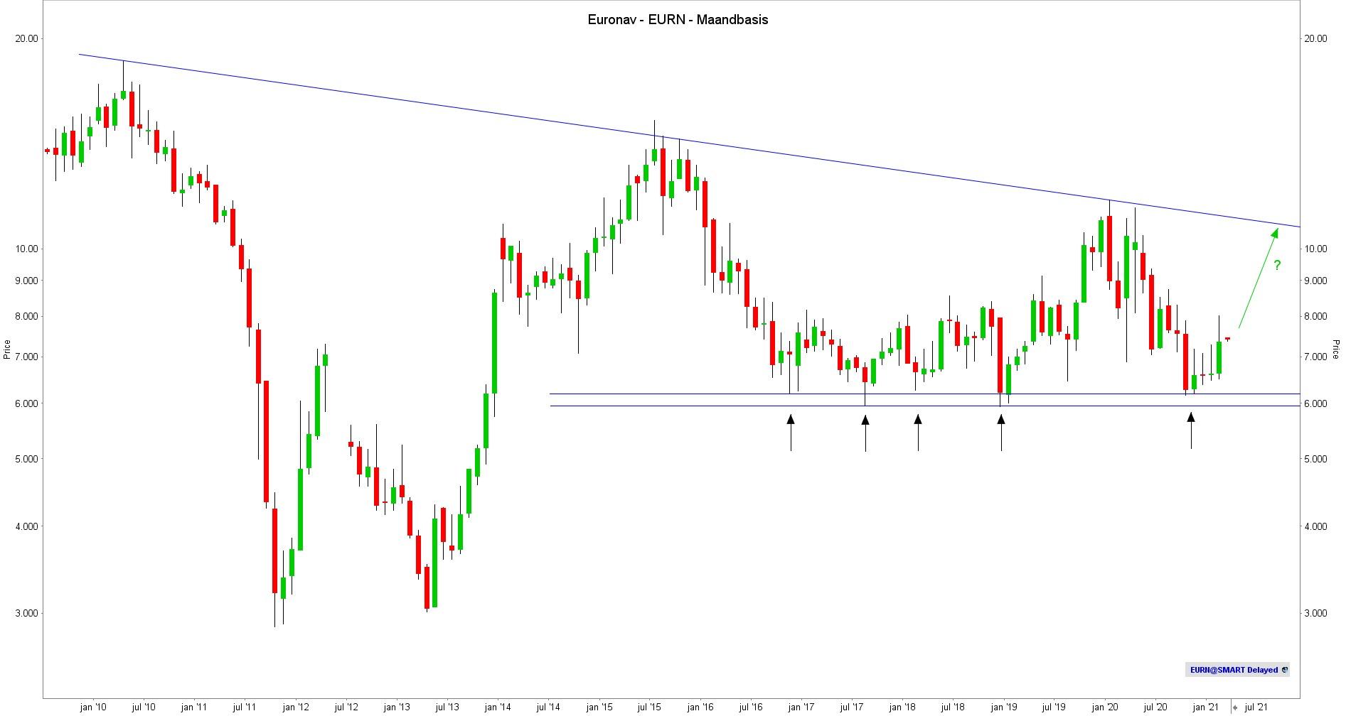 aandeel euronav maandbasis