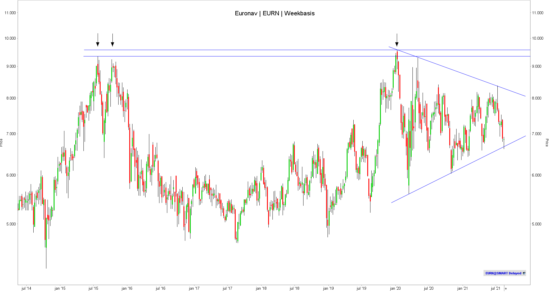 Aandeel Euronav - TA - Technische Analyse -Weekbasis
