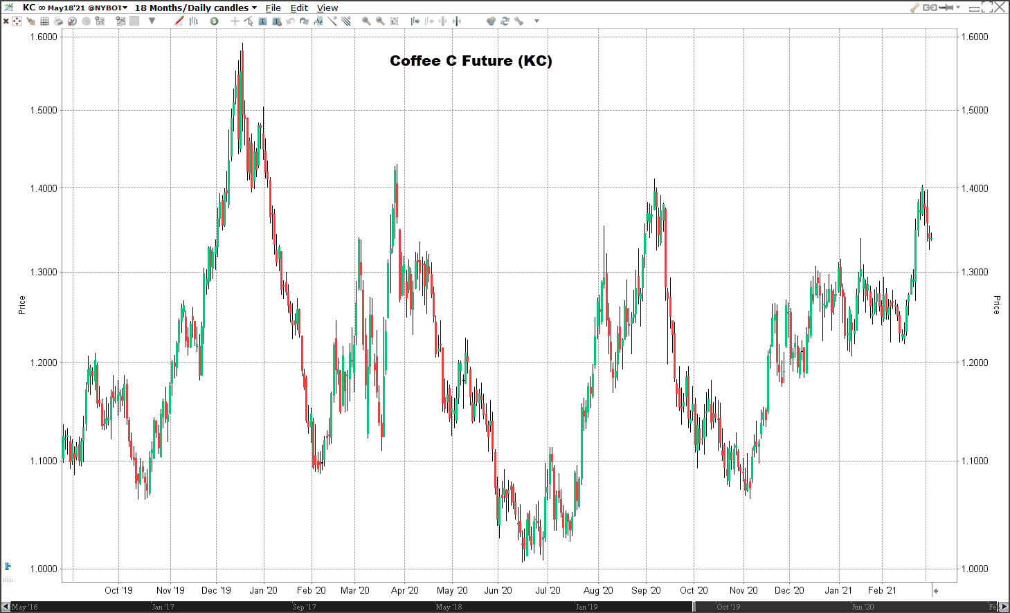 Koffie future beleggen