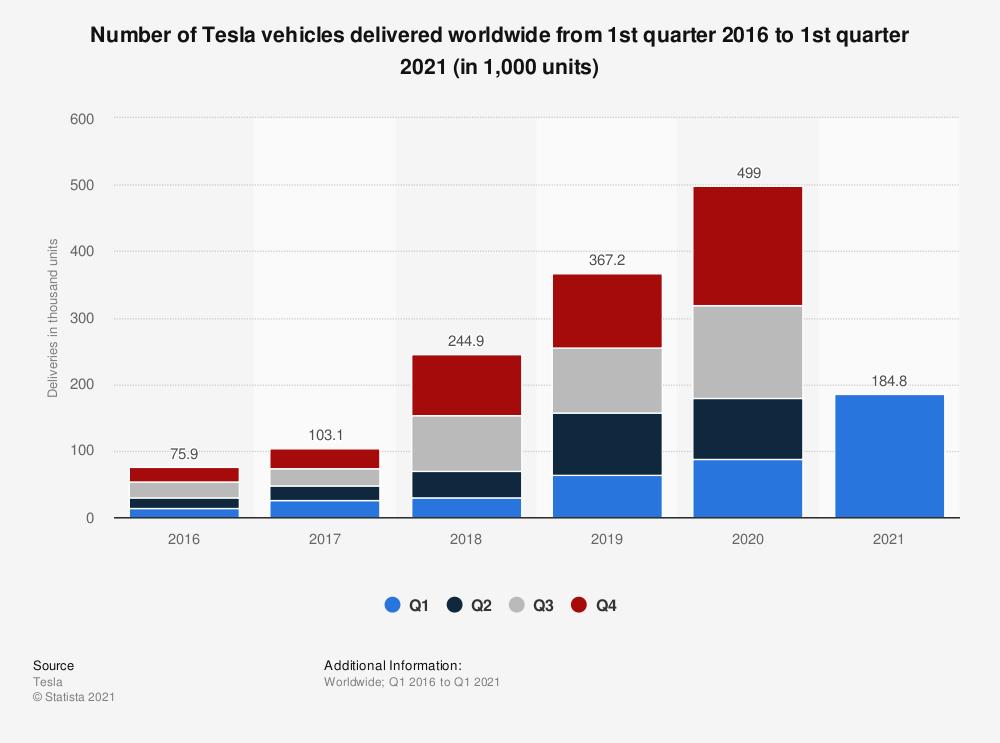 Aandeel Tesla | Tesla vehicle sales