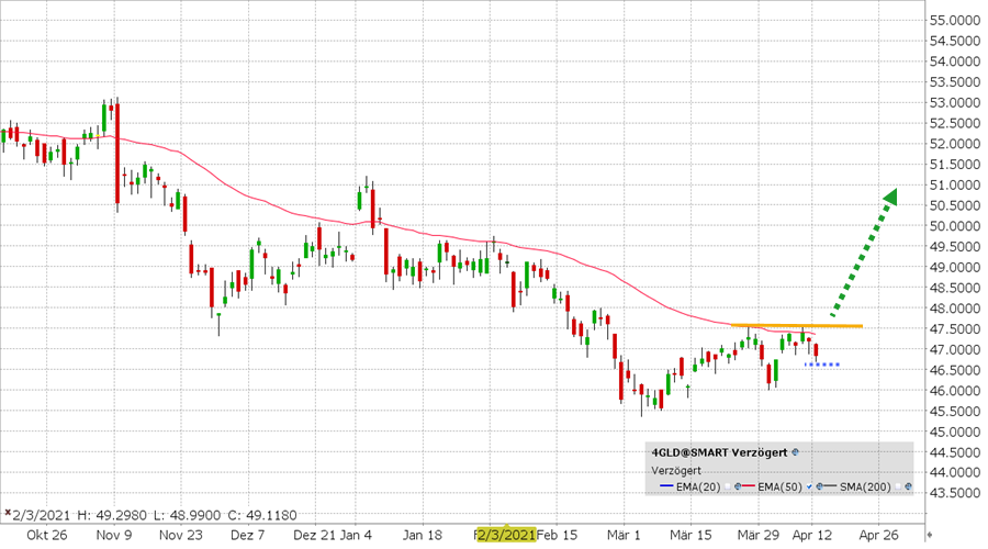 Xetra Gold (4GLD) ETF koers