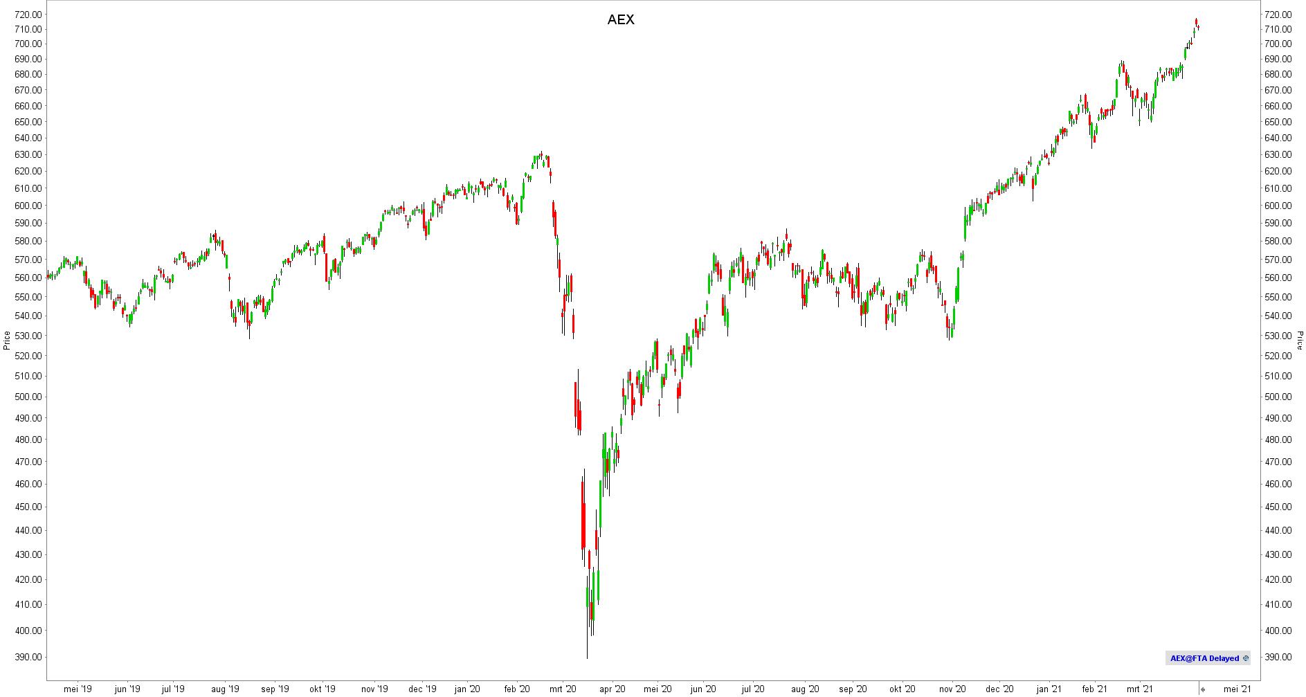 BEL20-index | AEX-index | Overzicht BEL20 | Overzicht bel20 | Overzicht AEX