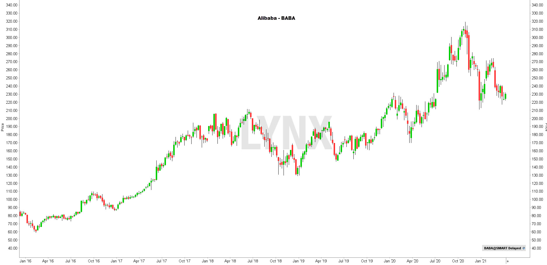 Aandeel Alibaba koers