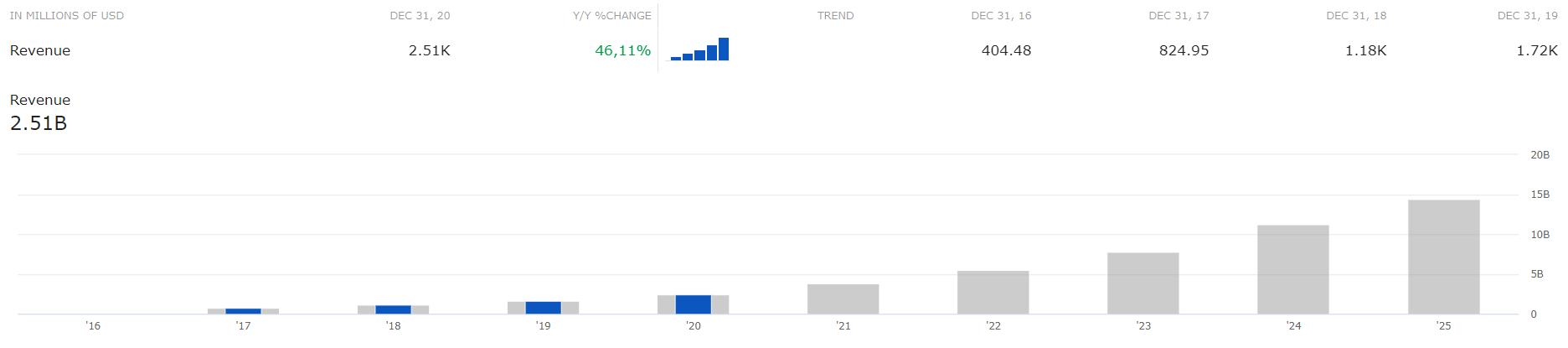 Omzetgroei Snap | Aandeel Snapchat | Beleggen in Snapchat | Snap aandelen | Koers Snapchat