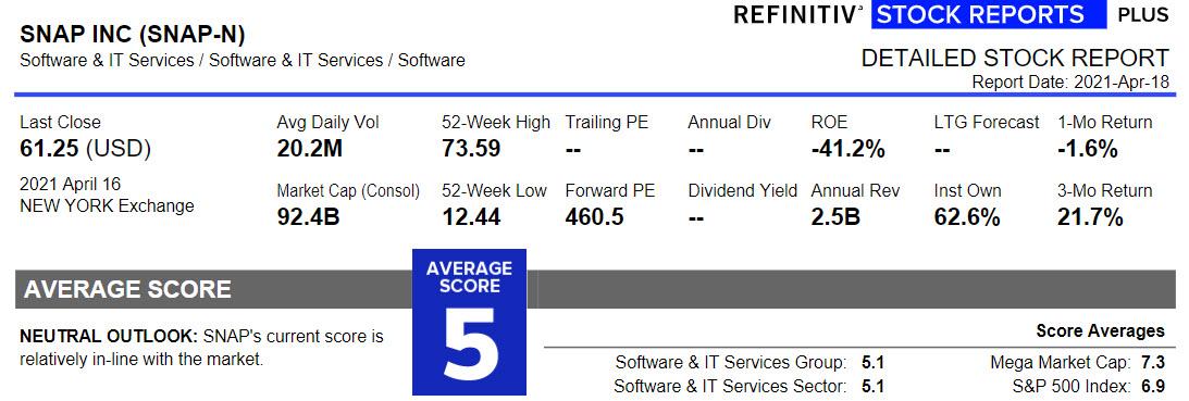 Aandeel Snapchat Stock Report