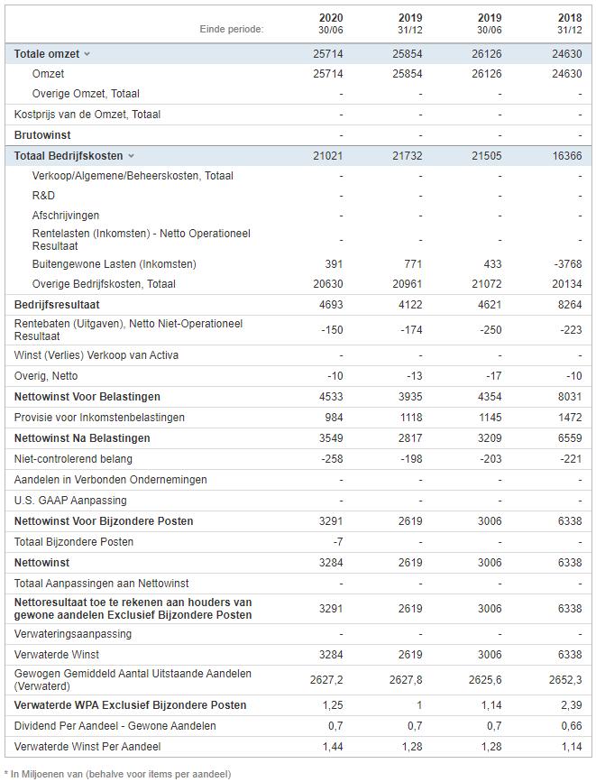 Resultatenrekening Unilever