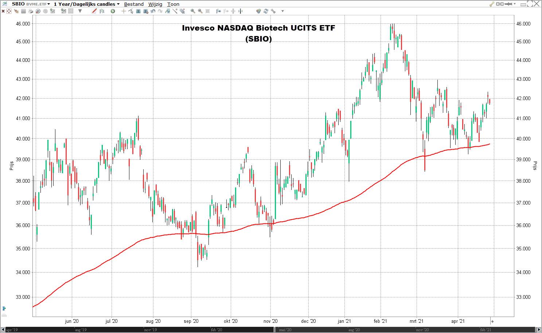 Invesco NASDAQ Biotech UCITS ETF koers