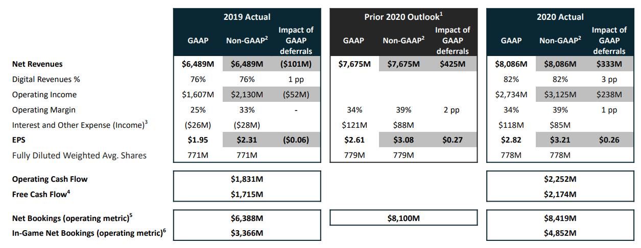 Aandeel Activision Blizzard - Financiele resultaten