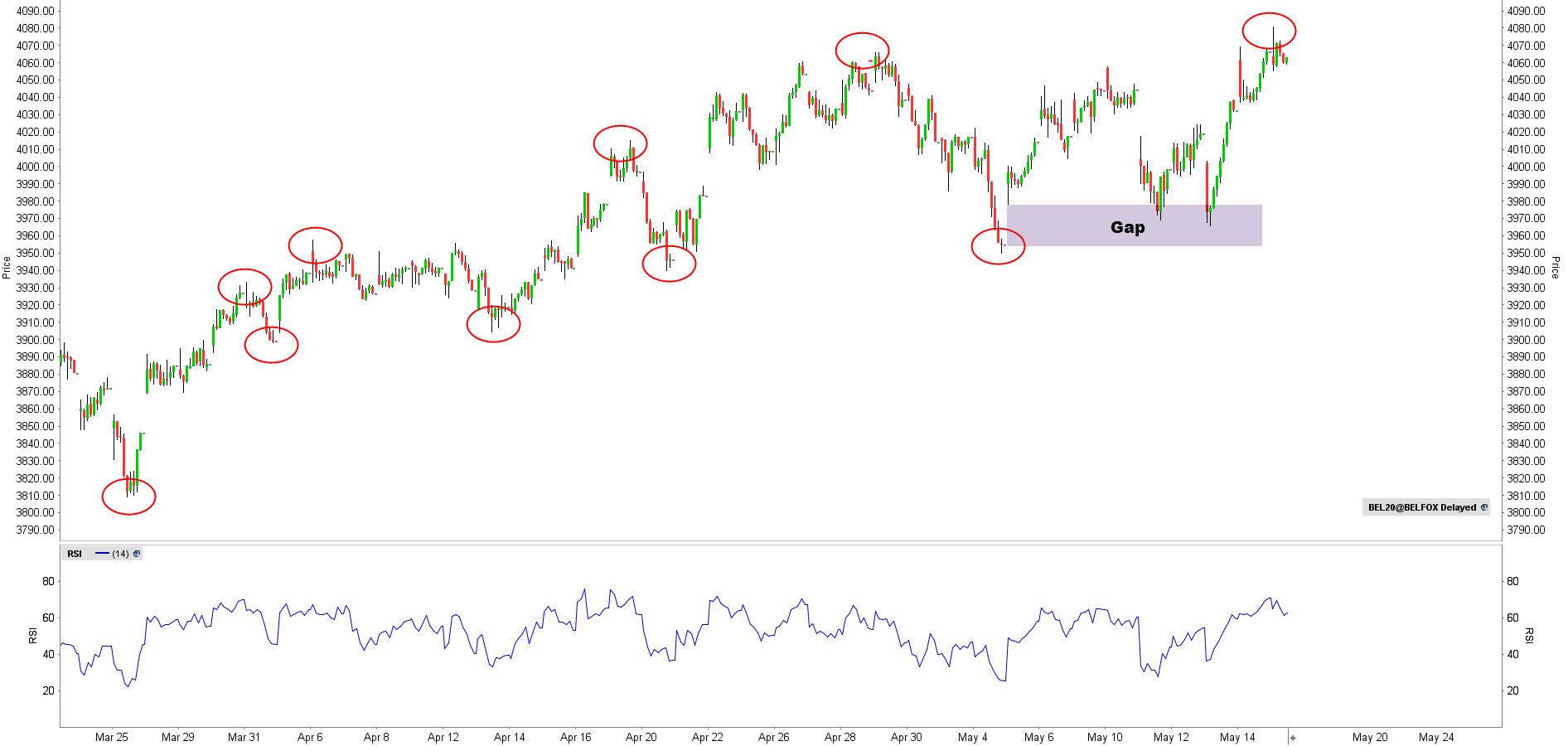 BEL20 gap trade