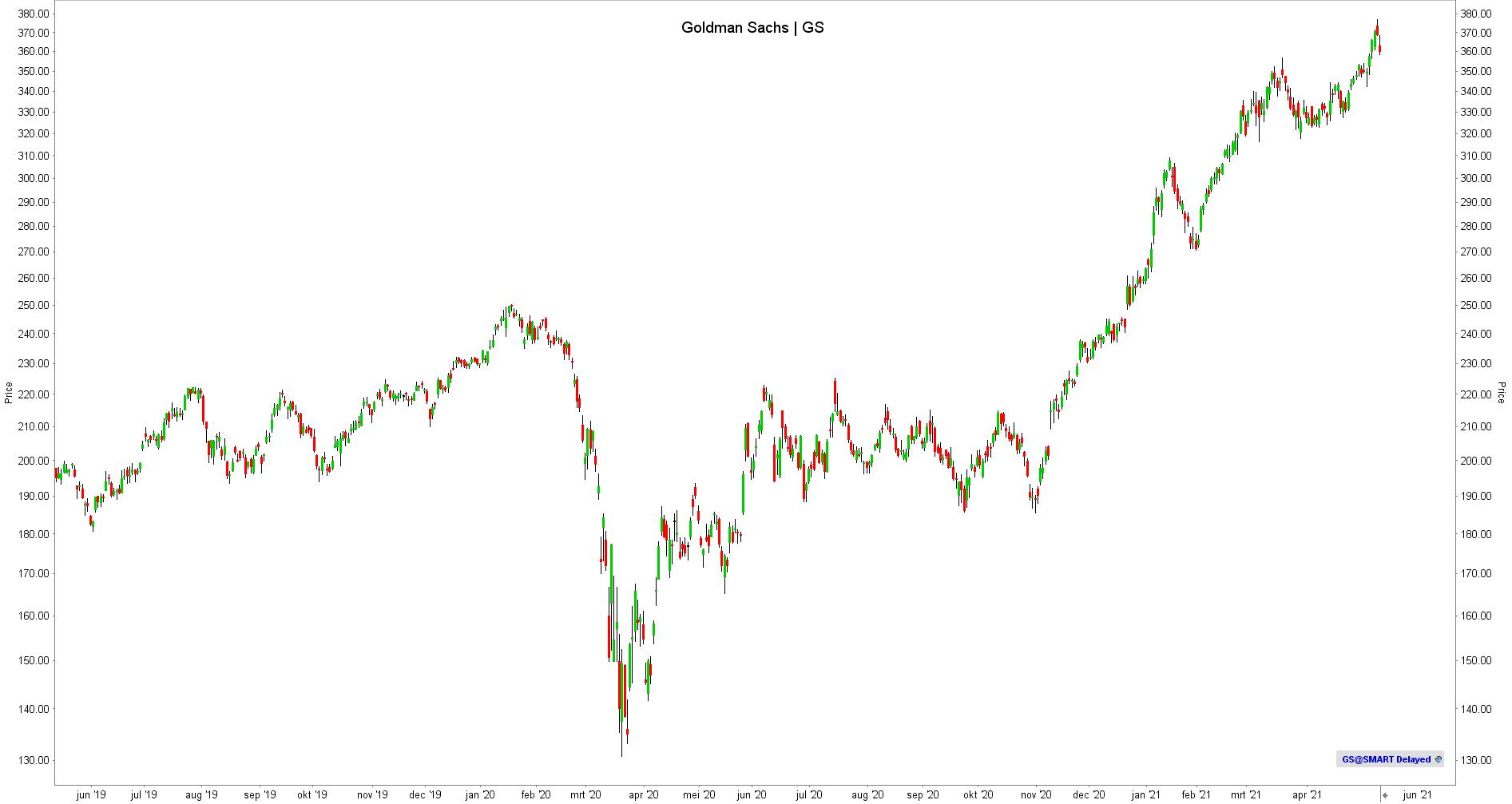 Goldman Sachs koers