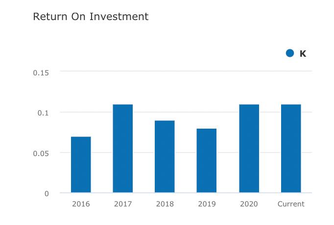 Return on investment - Aandeel Kellogg