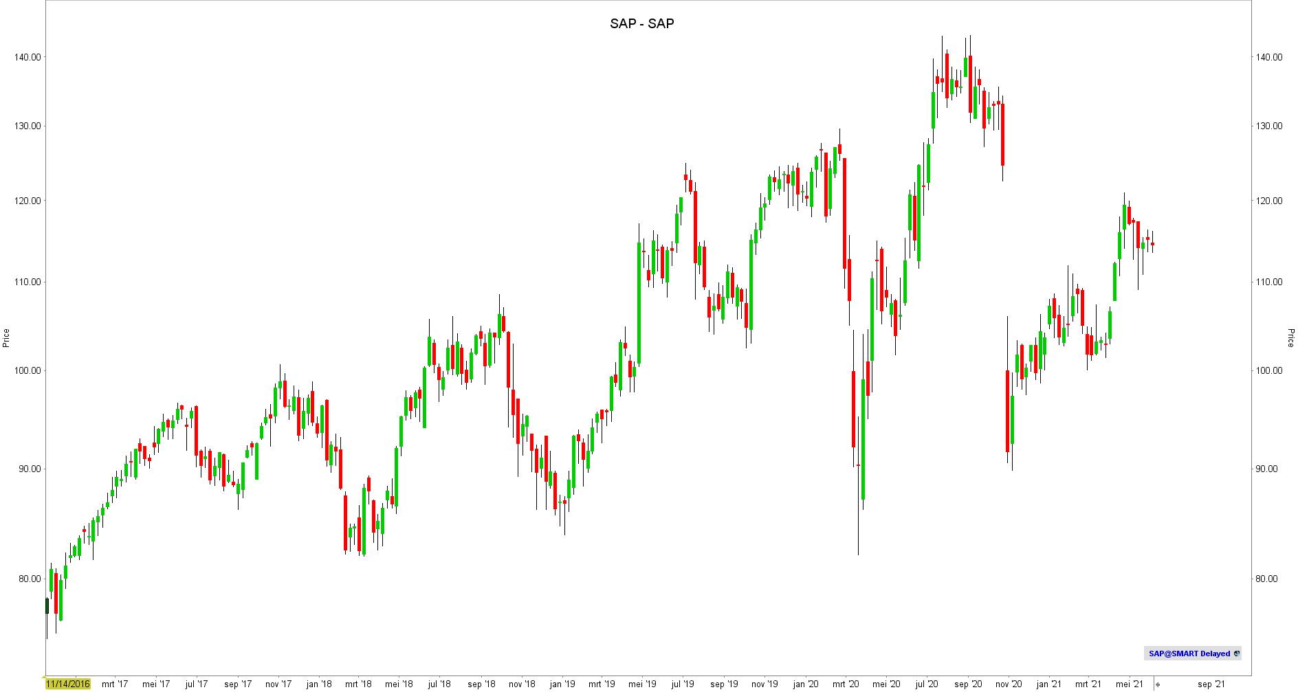 Aandeel SAP - Koers