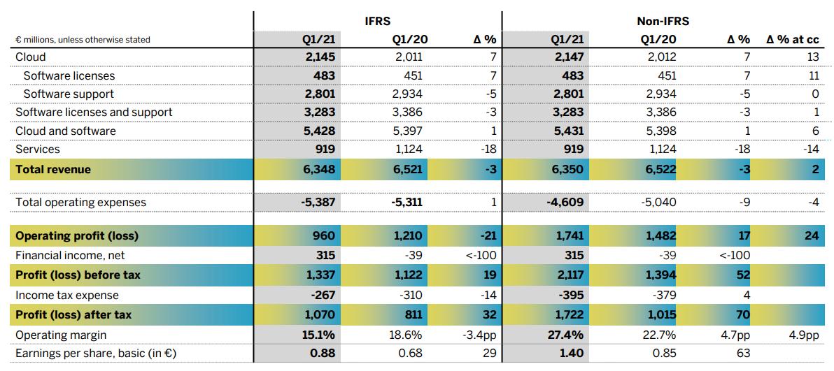 Aandeel SAP - Resultatenrekening