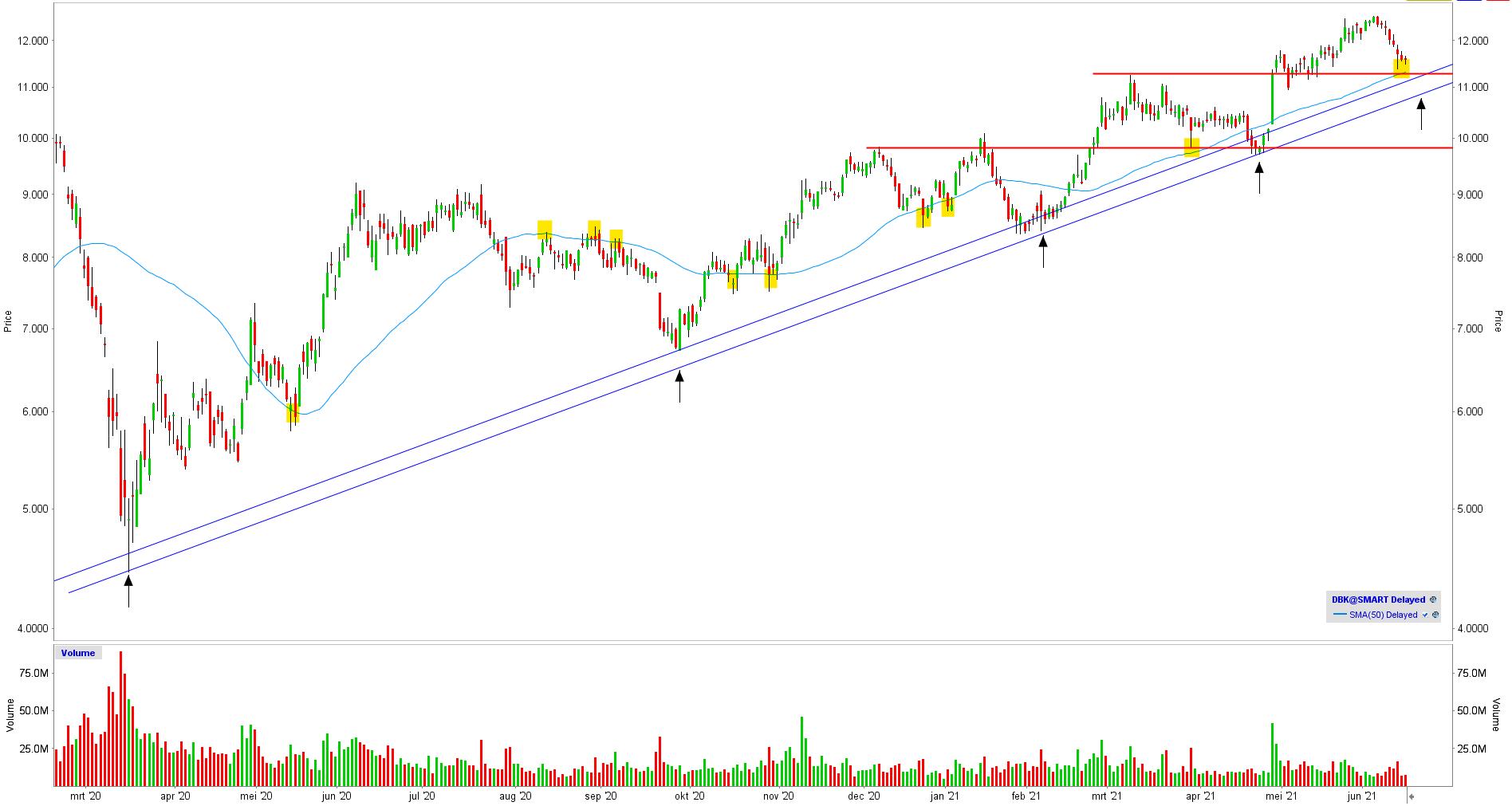 Deutsche Bank - TA 21-06-2021