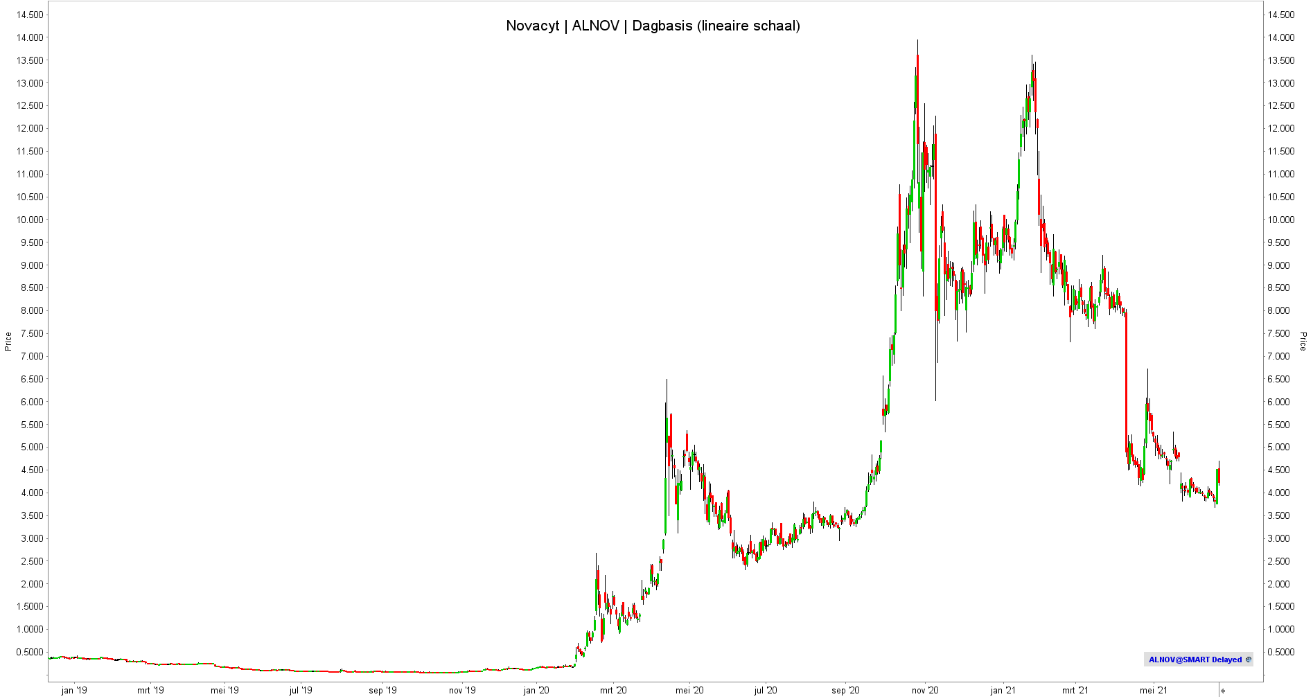 Aandeel Novacyt - Lineaire Schaal | Aandeel Novacyt | Beleggen in Novacyt | Koers Novacyt |