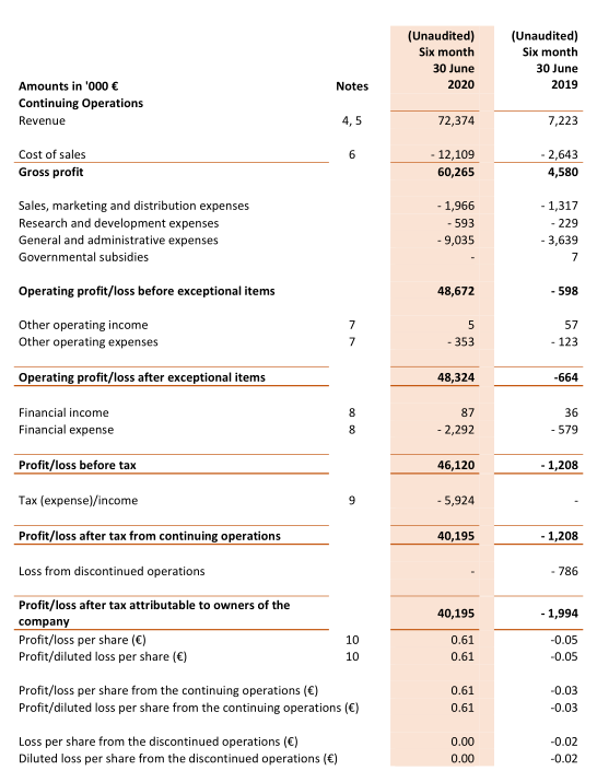 Aandeel Novacyt - Resultatenrekening