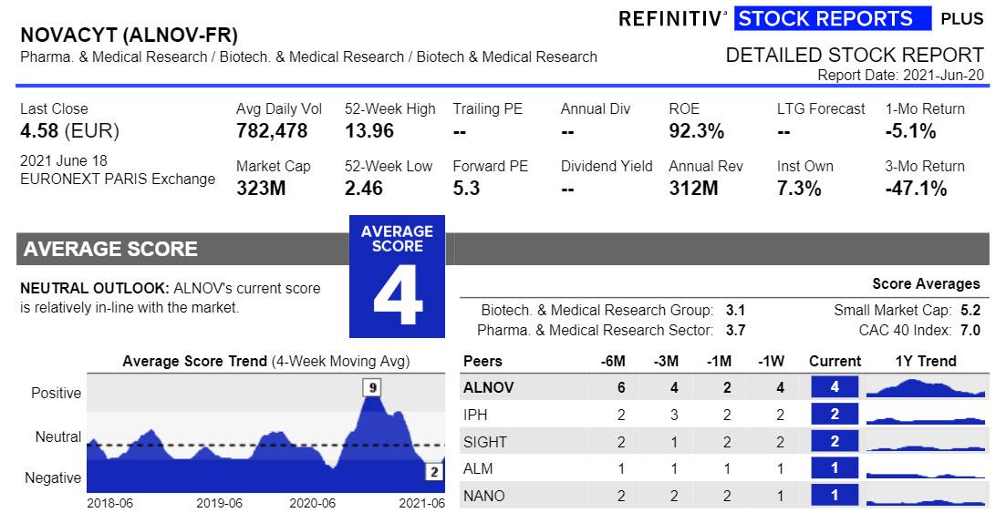Aandeel Novacyt - Stock Report