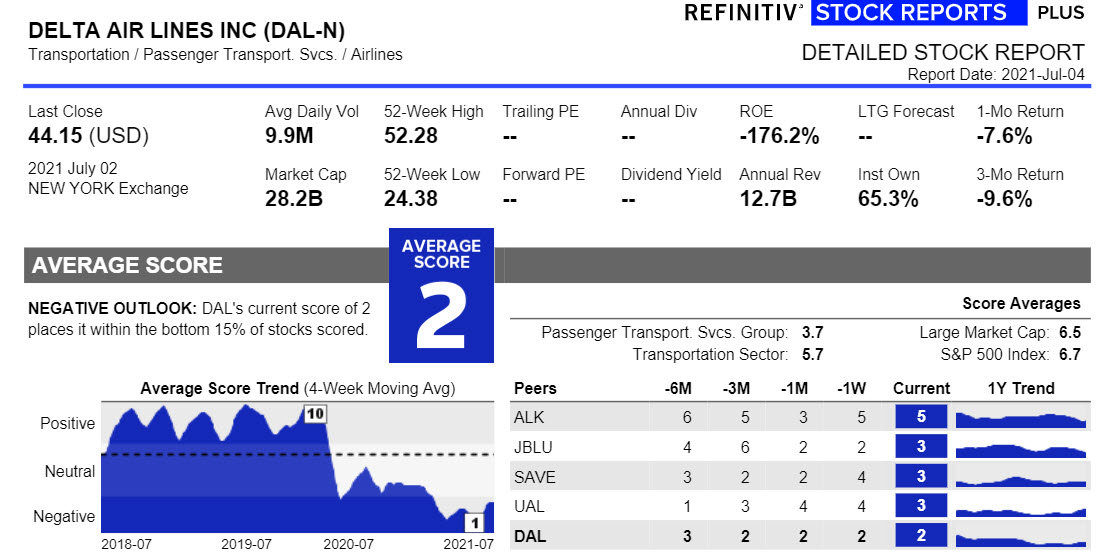 Delta Airlines stock report