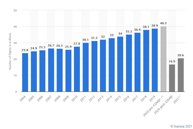 Aandeel Delta Airlines vluchten