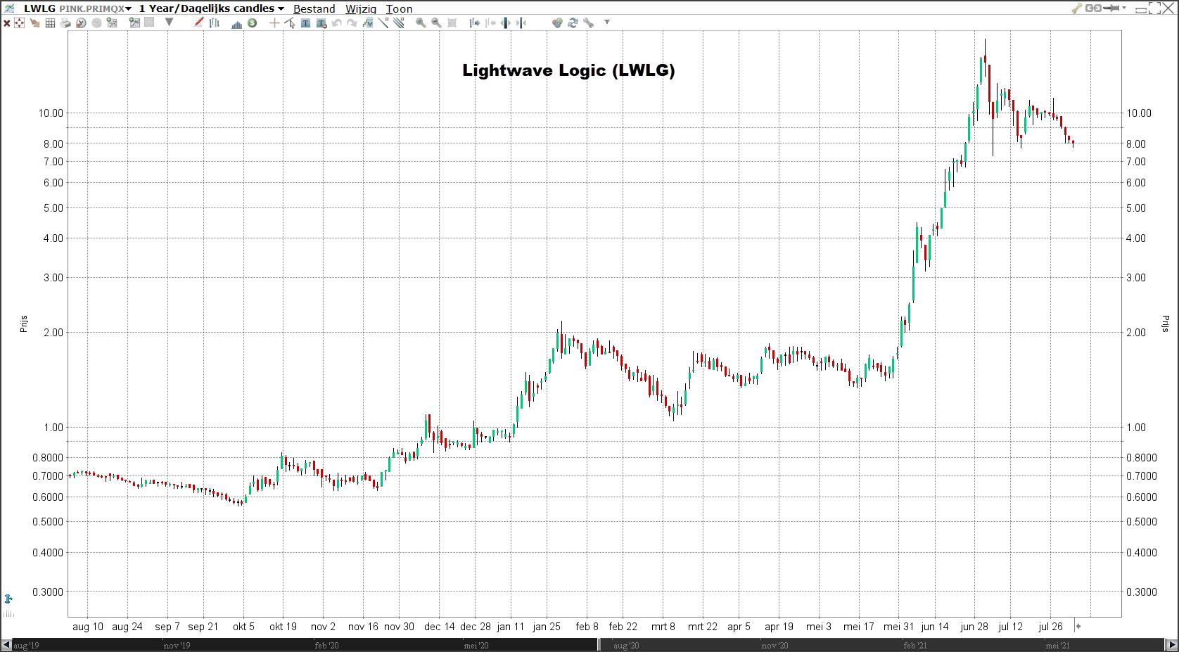 Lightwave Logic   Populaire aandelen