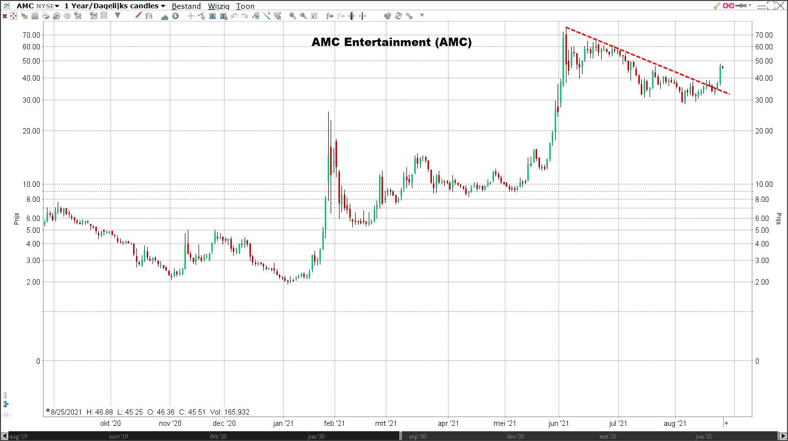 Aandeel AMC koers 24-08-2021