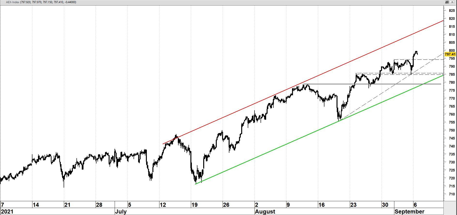 AEX-index op uurbasis in de afgelopen drie maanden