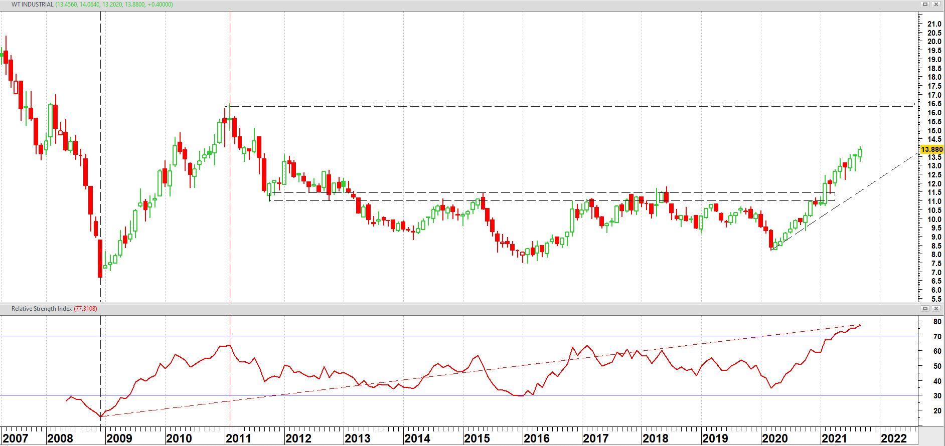 WisdomTree Industrial Metals ETF (AIGI) op maandbasis + relatieve sterkte index (RSI)
