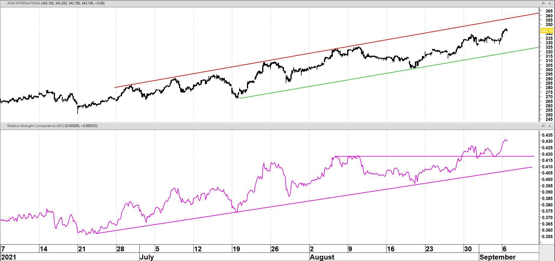 ASM International op uurbasis in de afgelopen drie maanden + relatieve sterkte versus AEX-index