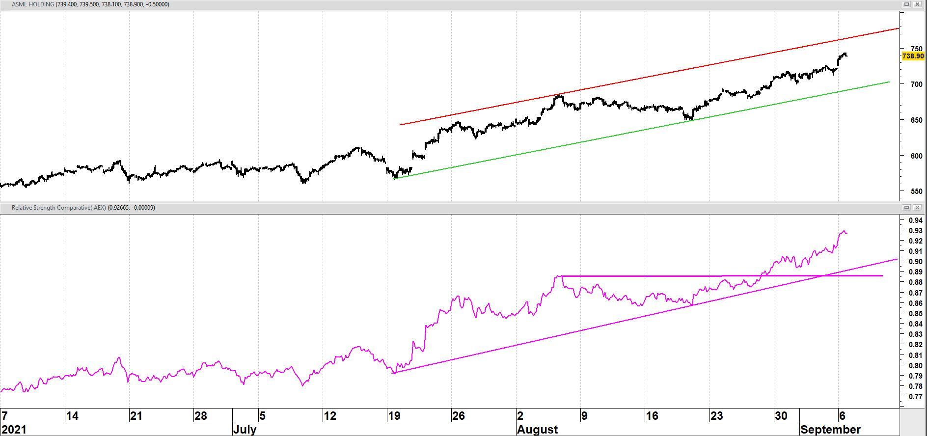 ASML Holding op uurbasis in de afgelopen drie maanden + relatieve sterkte versus AEX-index