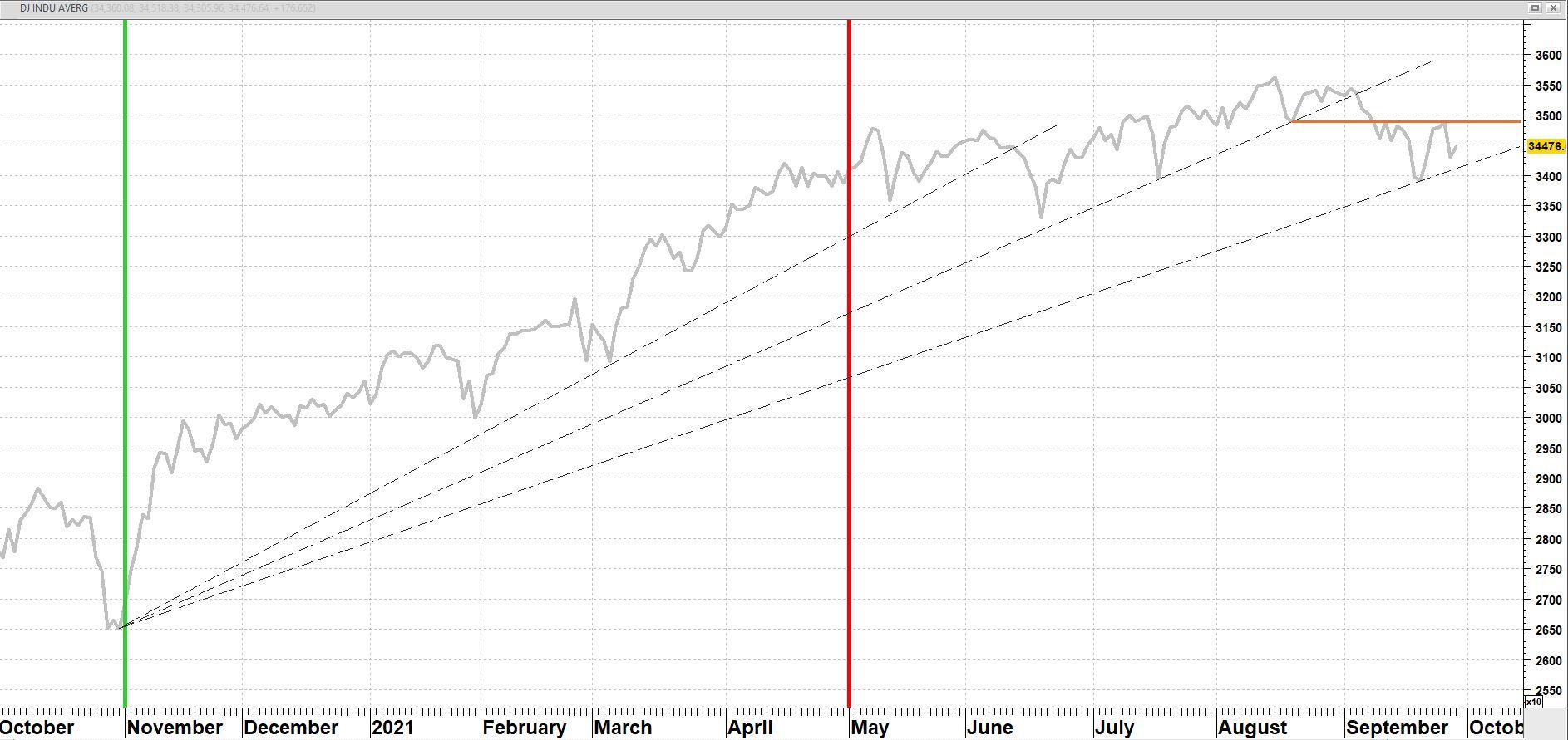 Dow Jones Industrial Average vanaf oktober 2020