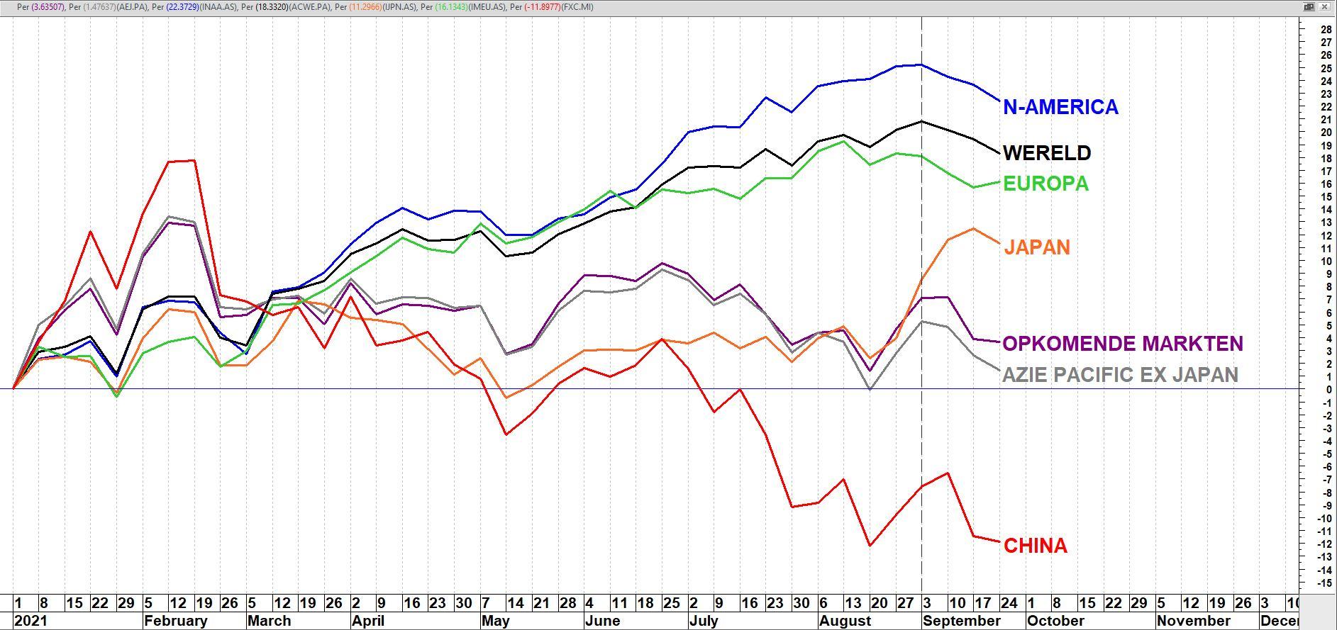 Regionale aandelentrackers genoteerd in euro's