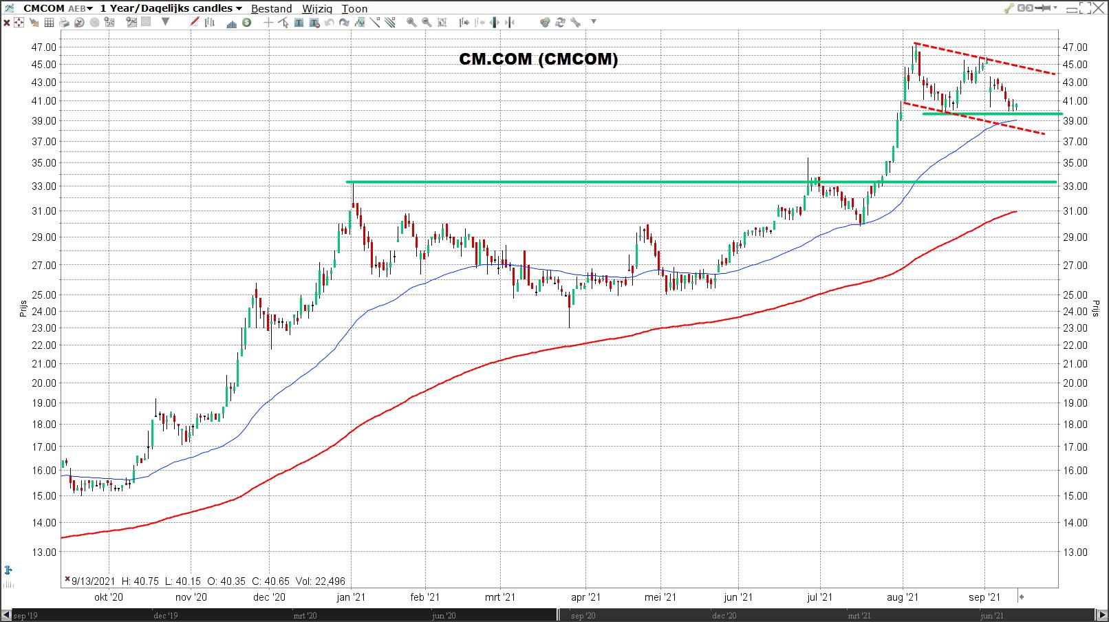 CM.COM technische analyse