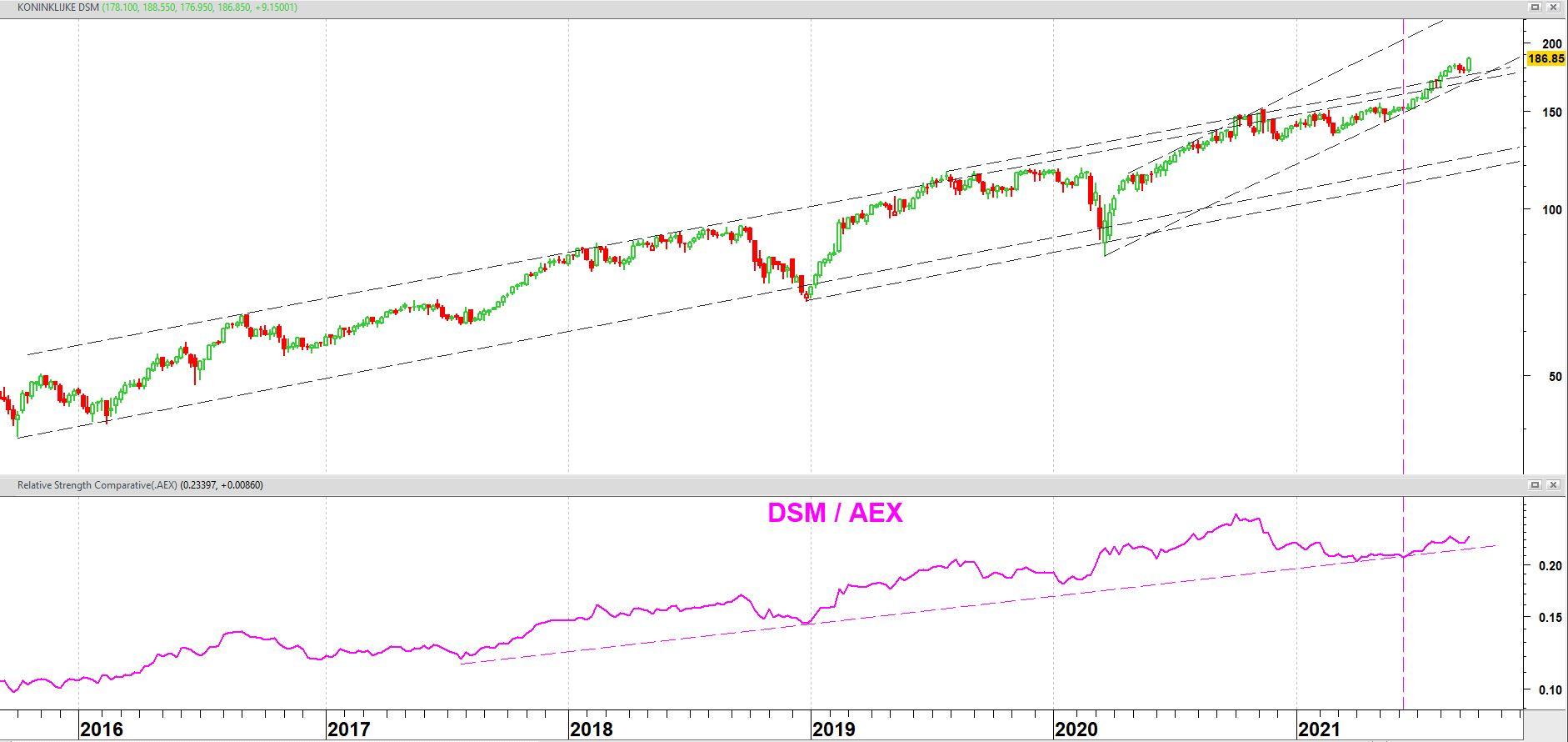 Koninklijke DSM op weekbasis vanaf september 2015 + relatieve sterkte t.o.v. AEX-index