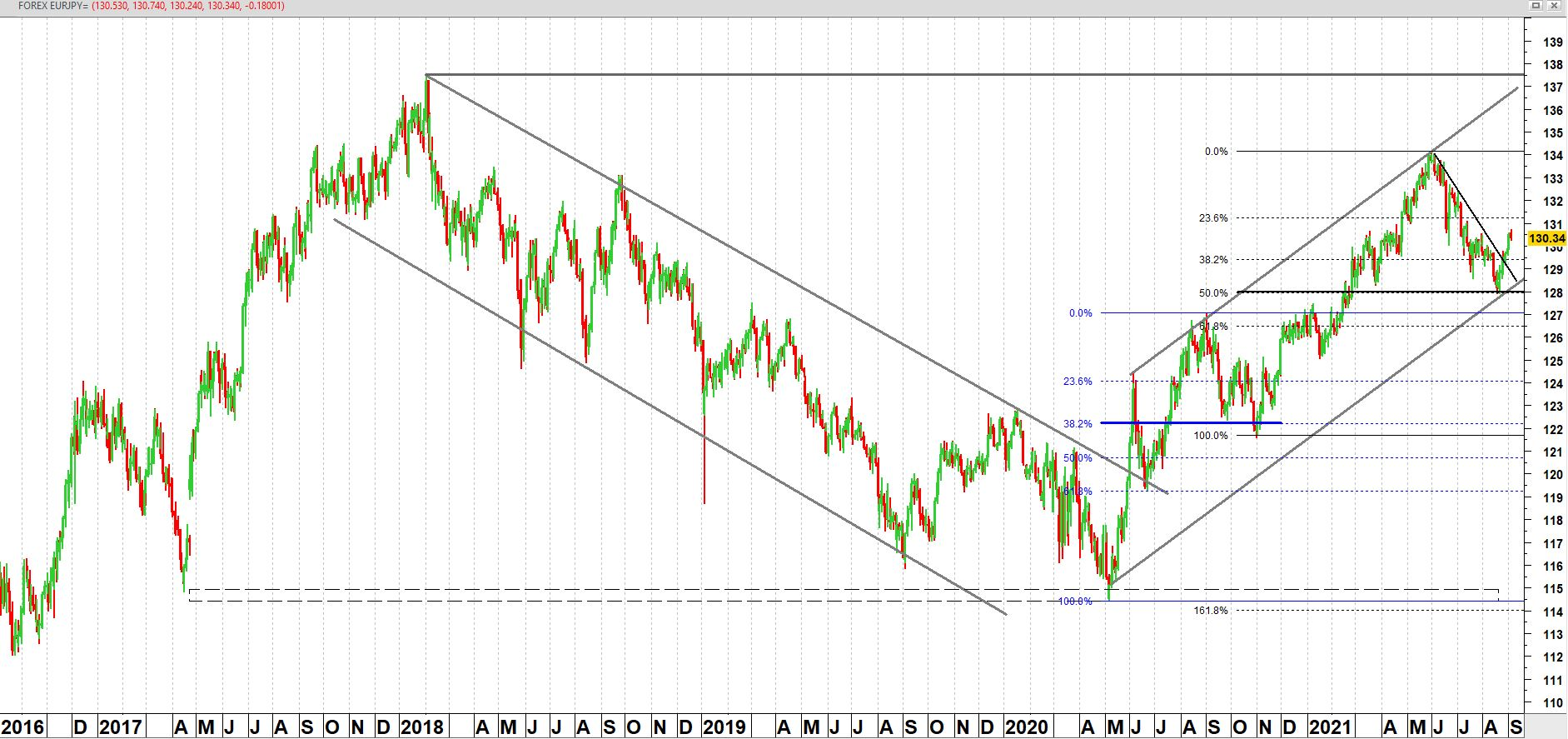 EUR/JPY vanaf september 2016