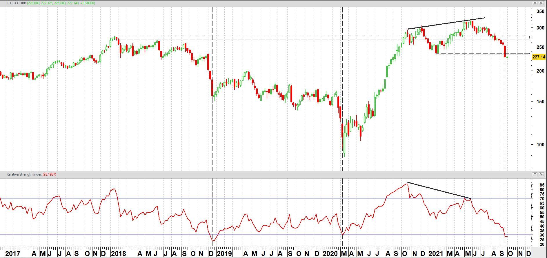 FEDEX (FDX) op weekbasis + relatieve sterkte index (RSI)