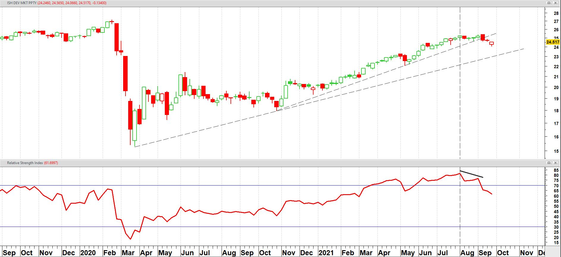 iShares Developed Markets Property Yield UCITS ETF (IWDP) op weekbasis vanaf september 2020