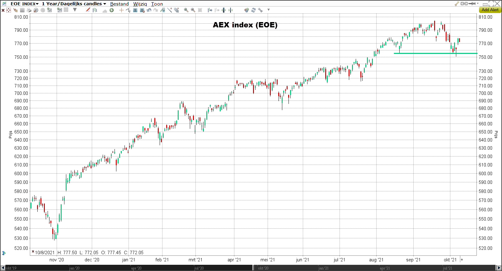 AEX index Morning Call