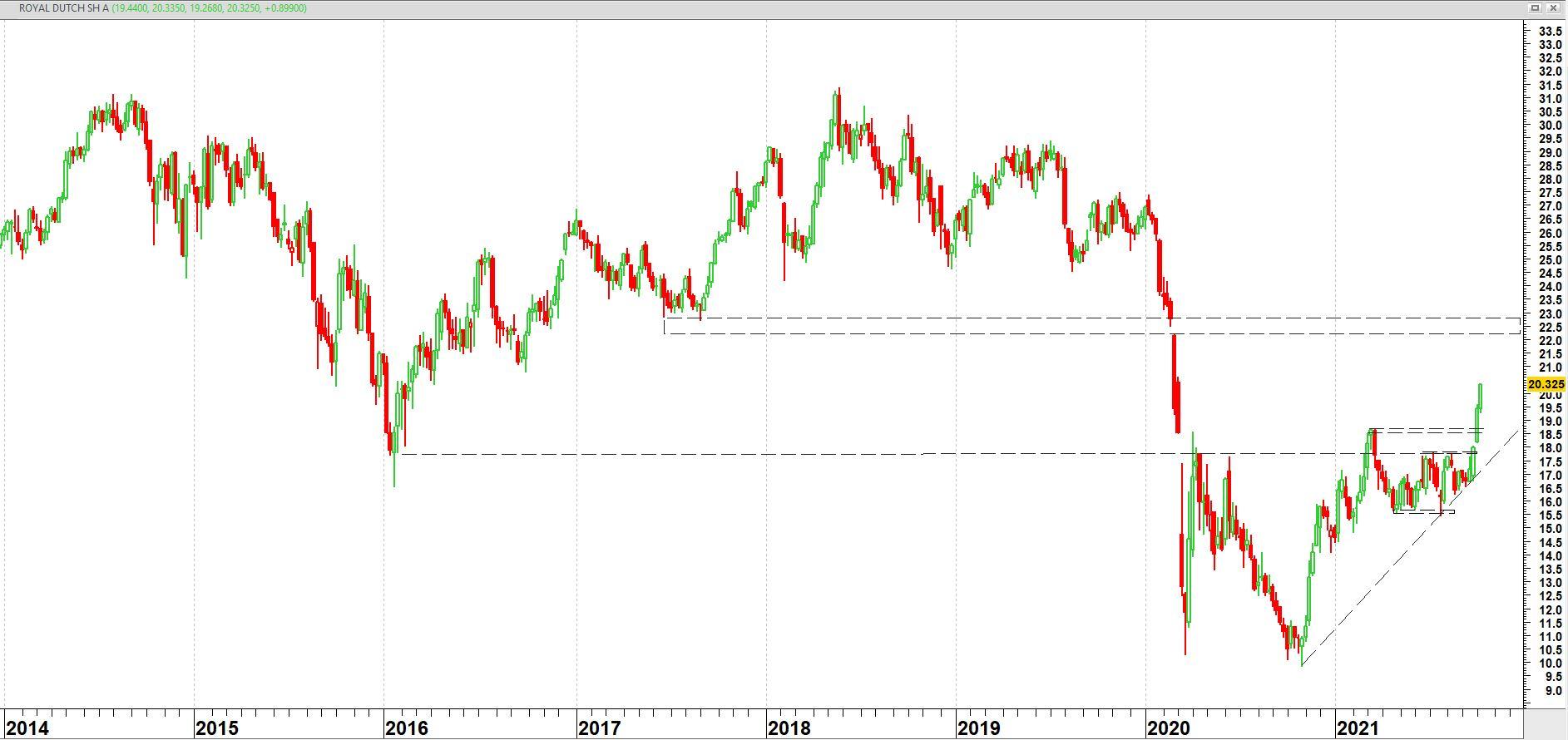 Royal Dutch Shell op weekbasis vanaf 2014