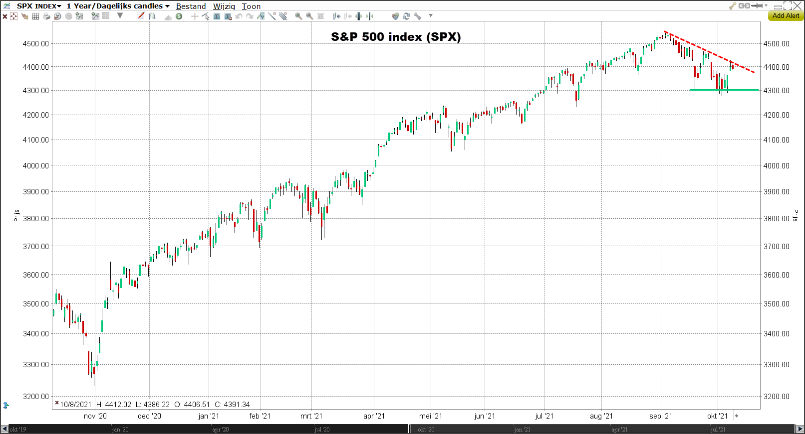 S&P 500 index (SPX) Morning Call